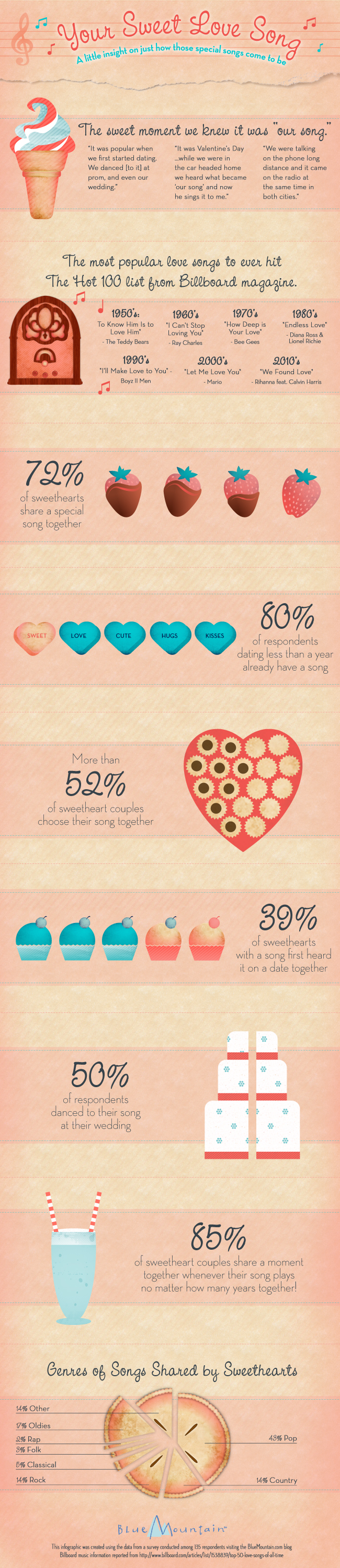 A very special Valentine's Day infographic from BlueMountain.com